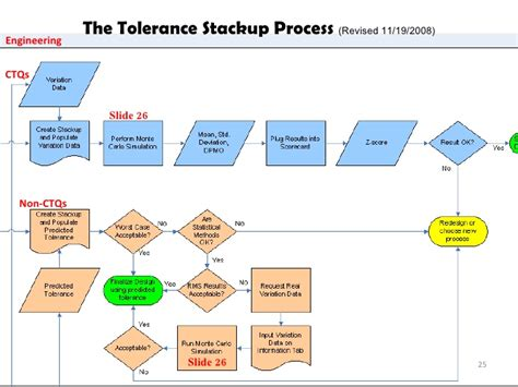 Tolerance Stack Up Spreadsheet by Tolerance Stackups Using Oracle
