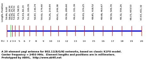 high gain yagi wi fi antenna