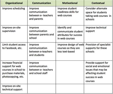 areas of improvement in resume resume ideas