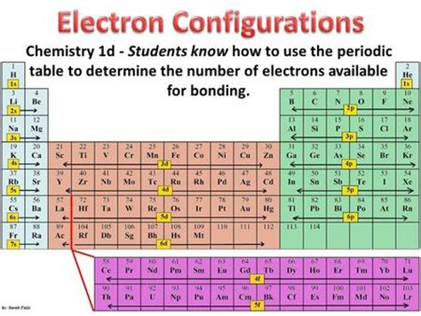 How To Find Electrons On Periodic Table by Elements Are Organized Into Different Blocks In The
