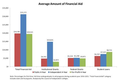 Average Grant Award Mba by Average Amount Of Aid Power Of Liberal Arts