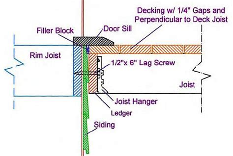how to attach deck to house door ledger board deck ledger with air space fhb jpg quot quot sc quot 1 quot st quot quot green building
