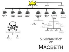 themes of manipulation in macbeth 1000 images about macbeth on pinterest lady macbeth
