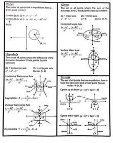 17 best ideas about conic section on math