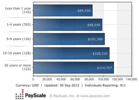 emergency room physician salary best 25 clinical pharmacist salary ideas on bsn nursing salary pharmacology and