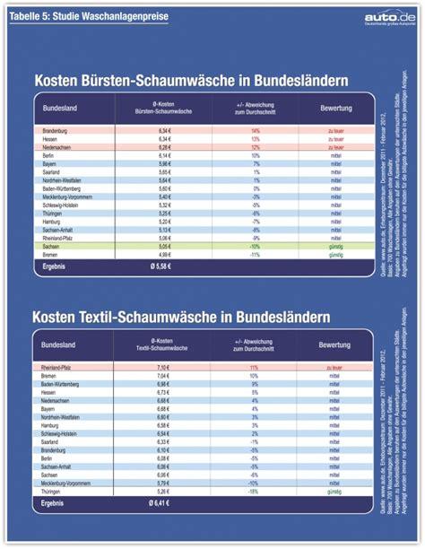 Vorlage Angebot Zu Teuer auto de st 228 dtestudie 700 waschanlagen im preischeck