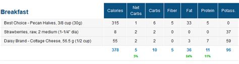 What Are Macronutrients Http Www Travelinglowcarb 7006 Macronutrients How To Use Your What Are Macronutrients How To Use Your Macro Calculator Without Stressing Out Traveling Low Carb