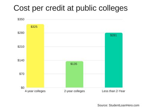 The Average Credit Hour Cost For An Mba by Study Here S The Real Cost Per Credit Hour Students
