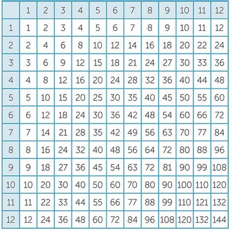 printable multiplication chart to 144 common worksheets 187 30x30 multiplication table preschool