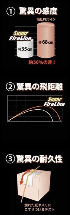 Berkley Fireline Stainless Line Pe 150m 超级pe berkley fireline pe线 拓路吧