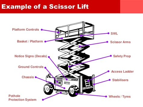 safety reminder minute scissor lift operators