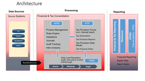Alarm Hyperion hyperion corporate tax provision product overview key benefits oracle