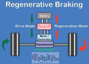 Regenerative Braking System Working Animation How Does The Regenerative Braking Work Crankit