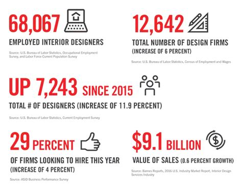 interior design industry statistics what is the market size for interior design quora