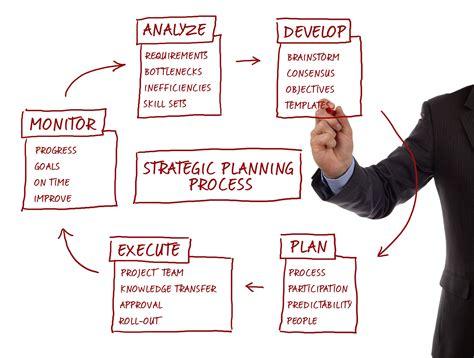 layout planning process strategic planning advisory nedrelid corporate advisory