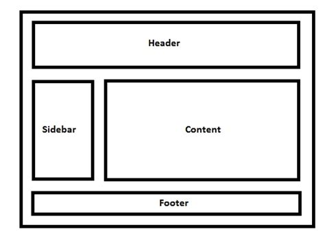 html layout in log4j exle css float what does the css rule clear both do stack