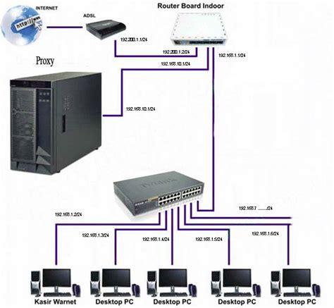 Harga Clearos jasa instalasi jaringan lan wlan cirebon network cipta