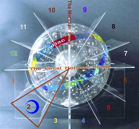 moon in 2nd house moon in 2nd house interpreted with superb 3d astrology image
