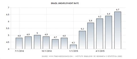 brazil unemployment rate 2015 trading south america s emerging markets ticker tape