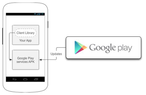Play Store Without Play Services Adds Play Services To Ease Integration With Its