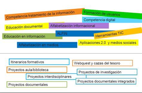 Modelo Curricular Tradicional Pin Modelo Curricular Tradicional Y Condustista On
