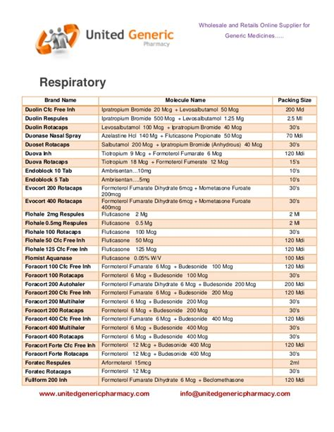 Pharmacy List by List Of Generic Medications