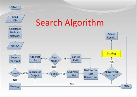 make algorithm browser based database program utorrentsurfing