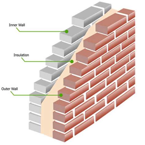 Cavity Wall Insulation Types Uk - cavity wall insulation mayo sligo donegal galway
