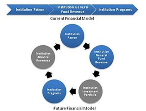 financial model template startup startup financial models after product market fit david