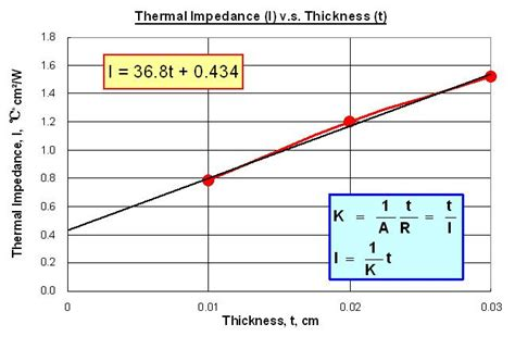 resistor thermal impedance a grease test of lw 9389 tim thermal resistance and conductivity measurement apparatus win