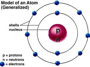Location Of Protons Neutrons And Electrons Location Of A Proton Neutron And Electron Location Of