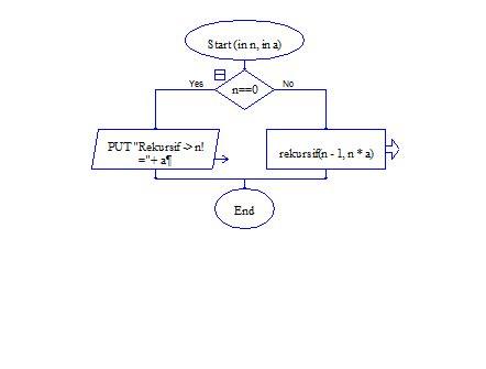 latihan membuat flowchart flowchart mencari nilai faktorial everything just for