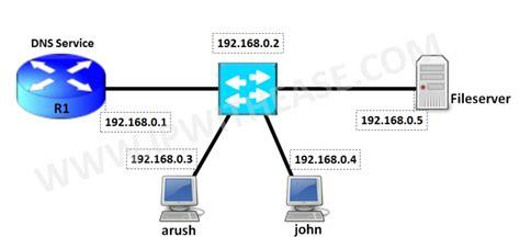 configurare ip configure cisco router as dns server ip with ease ip