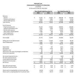 us gaap financial statements template perficient reports fourth quarter and year 2012