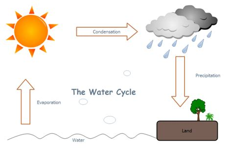 flowchart of water cycle the water cycle diagrams diagram site