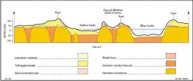 section maps south australia formation geology current state mount gambier volcano