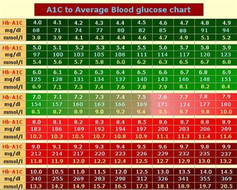 A1c Table by Hemoglobin A1c Chart Levels Images