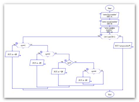 flowchart raptor raptor flowchart to find a number is even or