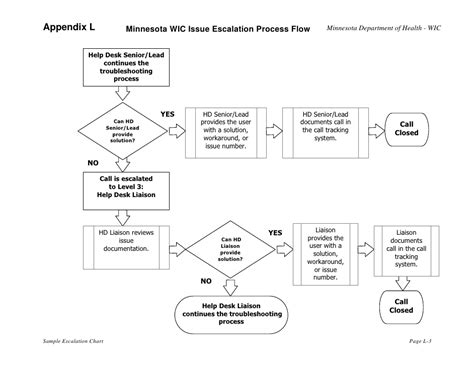 escalation flowchart call escalation process flow chart pictures to pin on