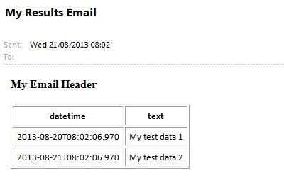 format email sql send email in a tabular format using sql server database