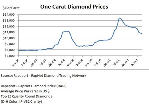 what is the average cost of a 1 bedroom apartment diamond investment value leibish