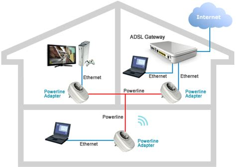 image gallery home wi fi network