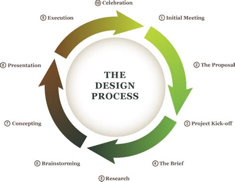 Concept Design Definition | process design simulation safety conceptual design feed