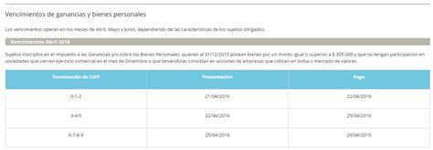 tabla de impuestos a pensionados tabla de impuesto a las ganancias para jubilados 2016