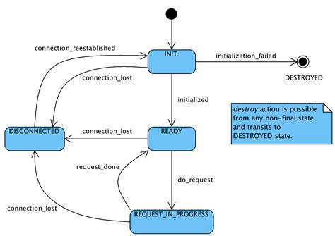 state flow diagram state diagram driverlayer search engine