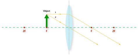 convex diagram diagram of convex lens 28 images edumission physics