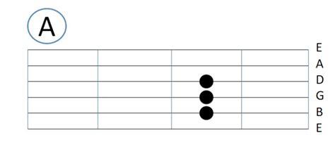 video tutorial belajar kunci gitar tutorial belajar gitar pemula beserta gambarnya jurnal