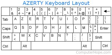 keyboard layout qwerty azerty strange characters display instead of letters