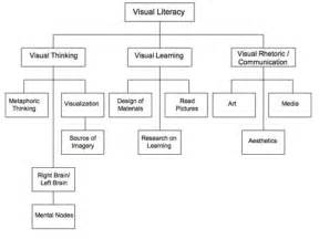 Visual Elements Of Essay by Purdue Owl