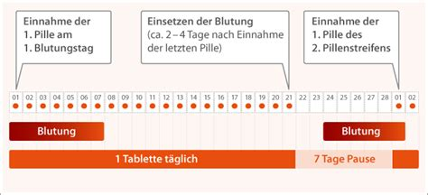 wann die pille nehmen wie muss die pille angewendet werden sicher verh 252 ten
